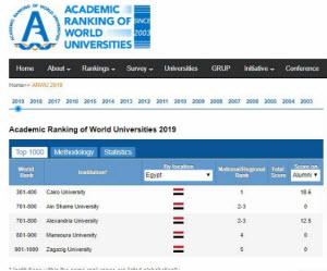لأول مرة في تاريخ الجامعات المصرية..جامعة القاهرة علي رأس أفضل 300 جامعة بالتصنيف الصيني لعام 2019 عالمياً